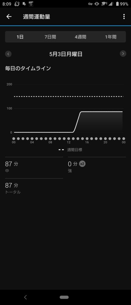Garmin Connect 週間運動量
